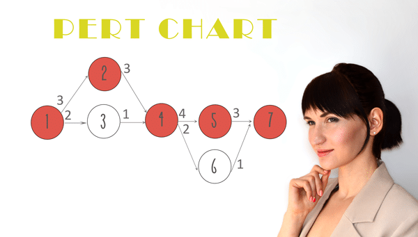 pert the alternative to critical path method