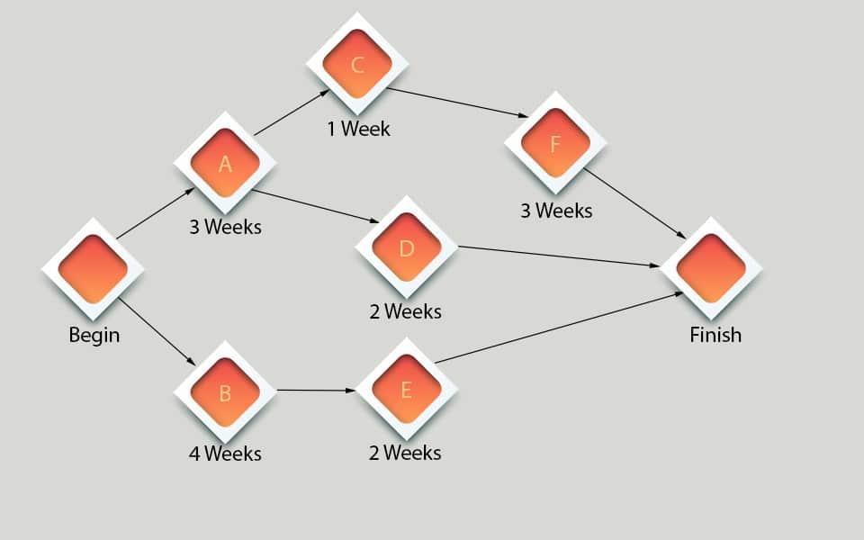 cpm-project-management
