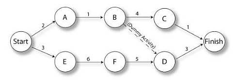 arrow-diagramming-method