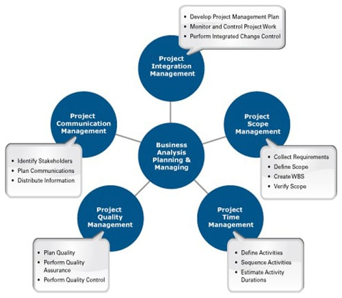 online-project-management-body-of-knowledge
