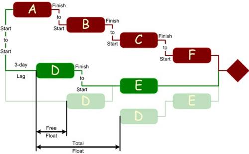 pert-cpm-project-schedule